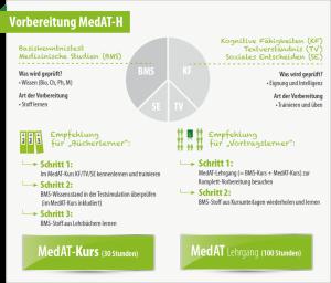 Infografik-Testteile-BMS-MedAt-1024x873