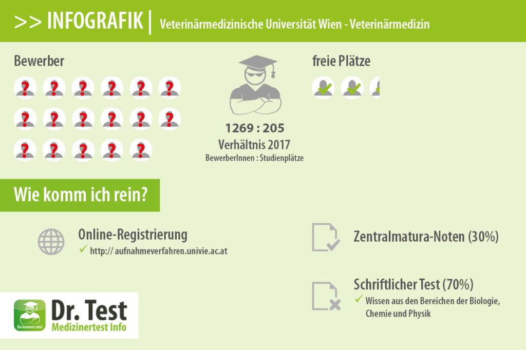 Aufnahmeverfahren für Veterinärmedizin in Wien | Dr. Test