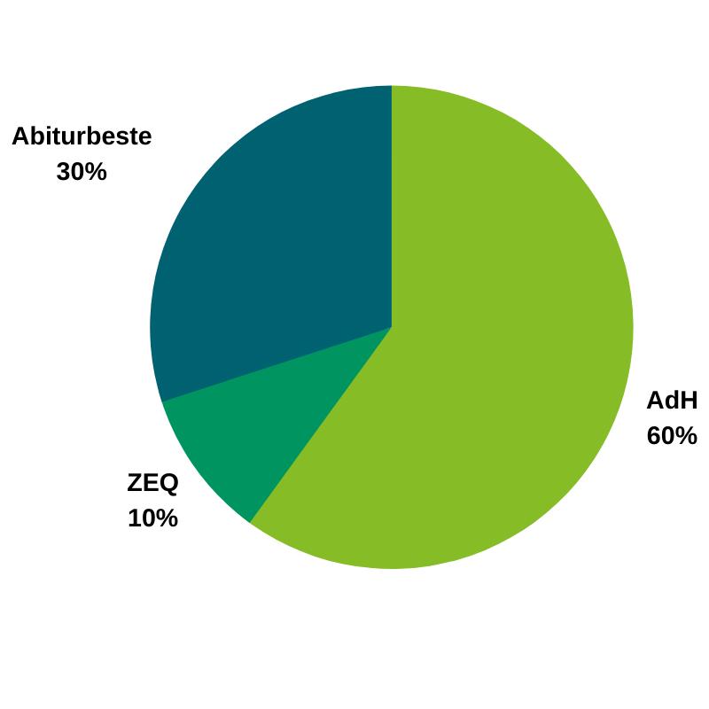 Tortendiagramm: so werden die Studienplätze in Medizin vergeben, AdH 60 %, Abiturbesten 30 %, ZEQ 10%